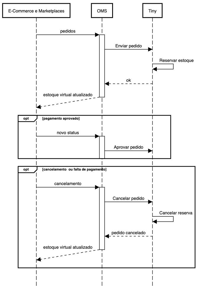 Diagrama representando o fluxo de processos do OMS com o Tiny